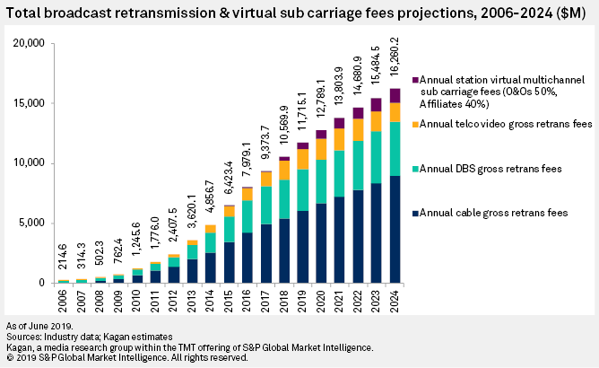 Total broadcast retransmission & visual sub carriage fees projections, 2006-2024. Cr: S&P Global Market Intelligence