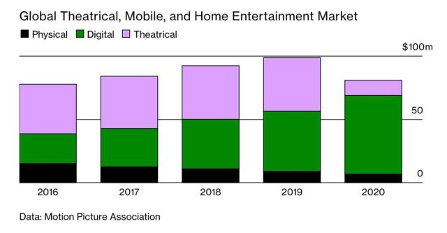 Global theatrical, mobile and home entertainment market