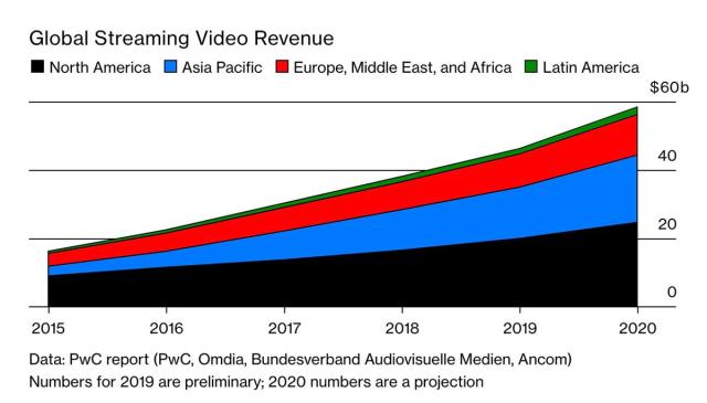 Global Streaming Video Revenue