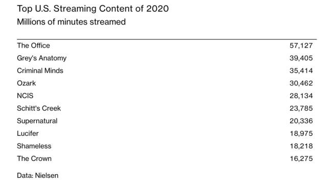 Top US streaming content of 2020