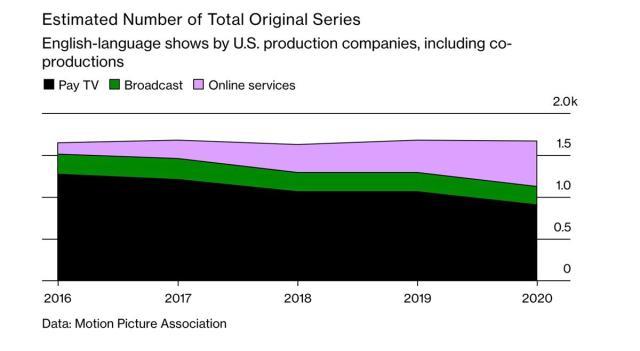 Estimated number of total original series