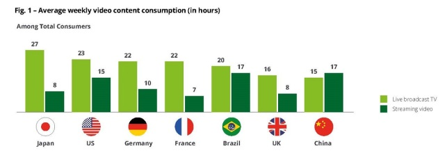 Average weekly video consumption among total consumers (in hours). Cr: Deloitte