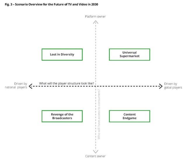 Scenario overview for the Future of TV and Video in 2030. Cr: Deloitte