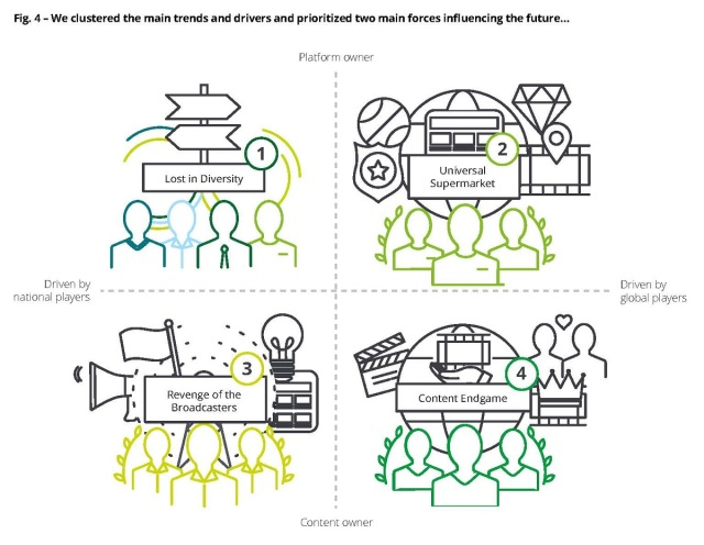 Study clustered the main trends and drivers and prioritized two main forces influencing the future. Cr: Deloitte
