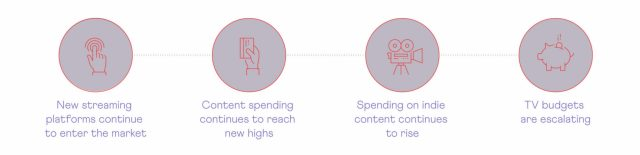 """Charts from the infographic """"An Industry Transformed,"""" based on data analysis by Purely."""
