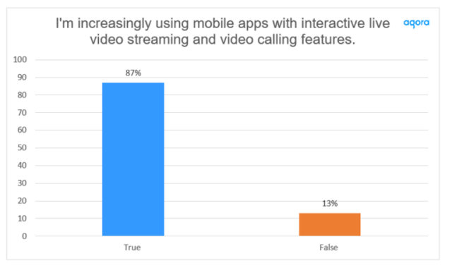 Gen Z is Flocking to Interactive Video — Over the last year, nearly 90% (87%) say they are using more mobile apps with built-in interactive live video streaming or video calling features. Cr: Agora