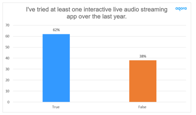 More Than Half Have Tried Interactive Live Audio Streaming — 62% have tried interactive live audio streaming apps, capturing growing popularity for these new services. Cr: Agora