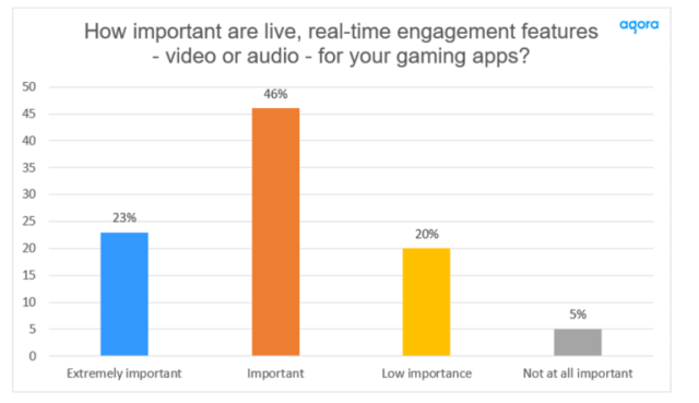 Interactive Video & Audio in Gaming Apps is Key — When asked if interactive video or audio were important for their gaming apps, nearly 70% (69%) agreed. Cr: Agora
