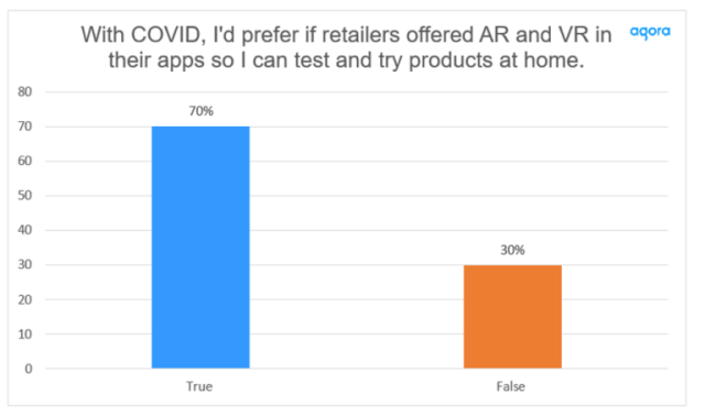 Enhancing Shopping with Extended Reality — 70% said they would prefer retailers to offer AR and VR tech in their apps to test and try products at home before buying. Cr: Agora