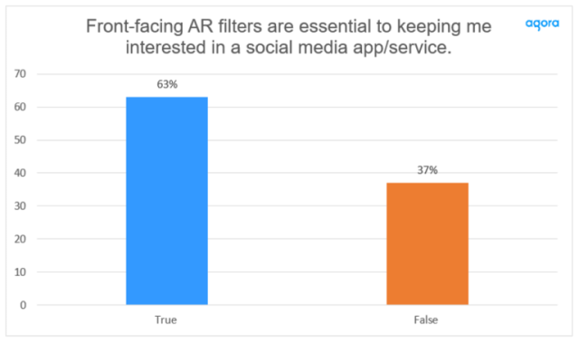 """Front-Facing Filters Still Essential — When asked if front-facing AR filters are key to keeping them interested in a social media app or service, 63% said """"yes."""" Cr: Agora"""