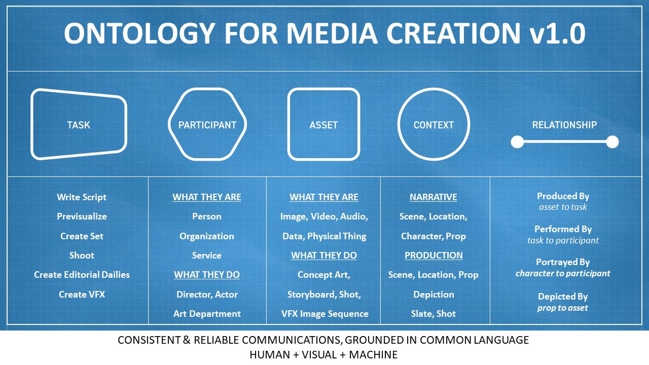 ontology for media creation
