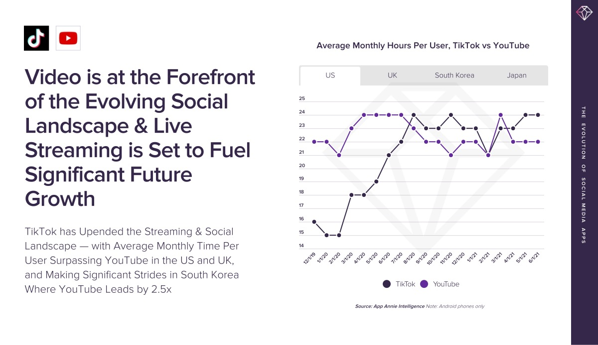 The Evolution of Social Media Apps report from App Annie