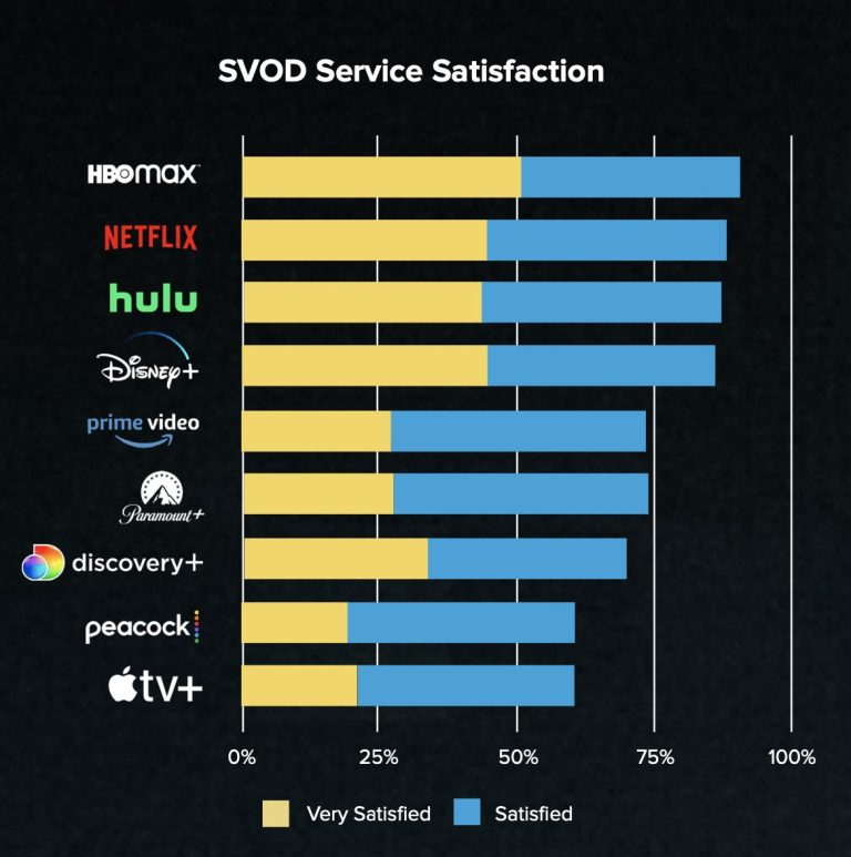 SVOD Service Satisfaction chart. Cr: Whip Media